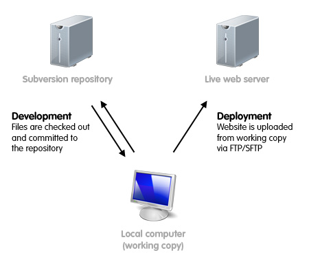 subversion for web development       jonathan nicolserver diagram   upload via ftp