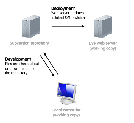 Server diagram - live server is a working copy
